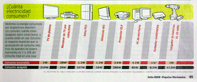 consumo-electricidad
