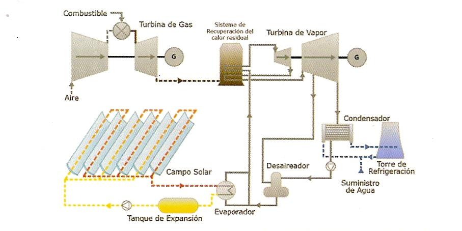 Ciclo de Energia Solar Ciclo Combinado-solar