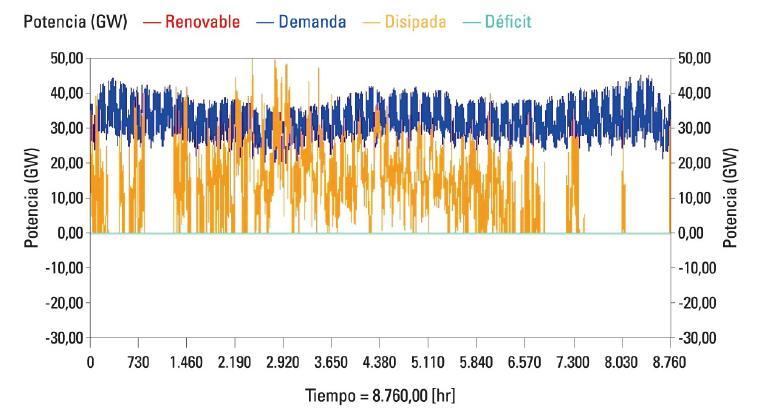 demanda-electrica-anual