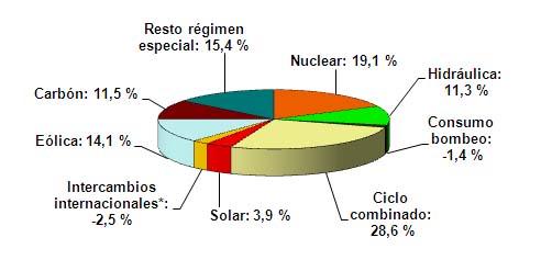 cobertura-demanda-mayo-2009