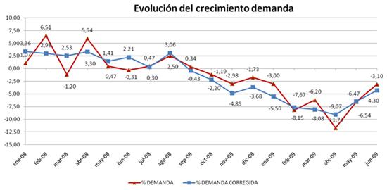 evolucion-demanda-electrica