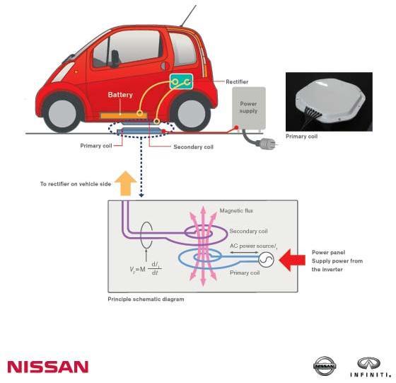 nissan recarga sin cables esquema