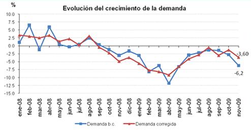 Evolucion demanda noviembre