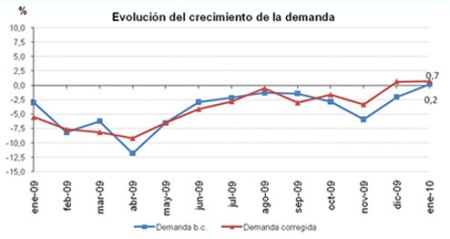 Evolucion demanda enero 2010