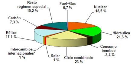 cobertura demanda enero 2010