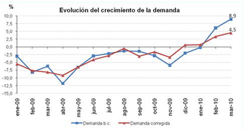 Evolucion demanda marzo 2010