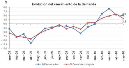 Evolucion demanda mayo 2010