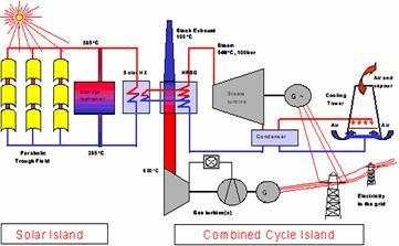esquema central hibrida de Kuraymat
