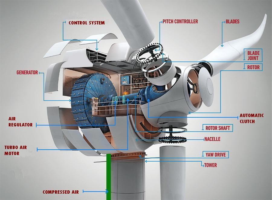 aerogenerador hibrido