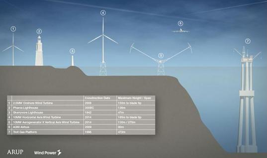comparativa aerogeneradores
