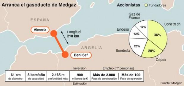 gasoducto-de-medgaz