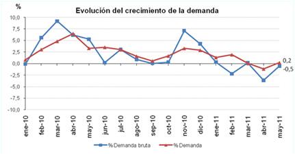 Evolucion demanda mayo 2011