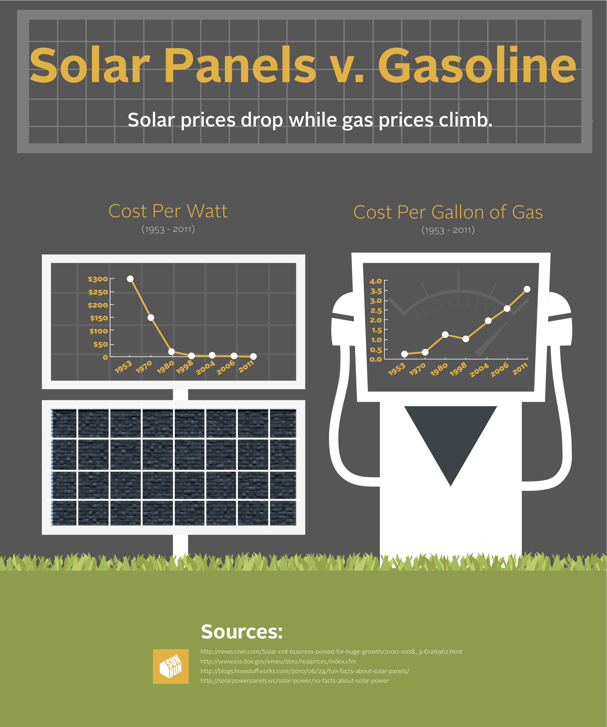 infographic-cost-of-solar-v-gas-prices.original