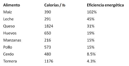 eficiencia energetica de los alimentos