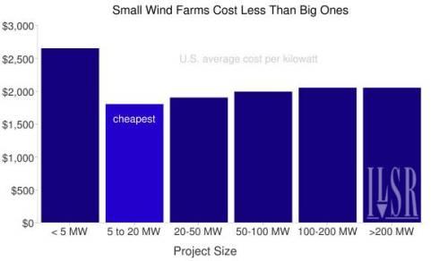 Gráfica coste del parque eolico frente a coste de la instalación por kW
