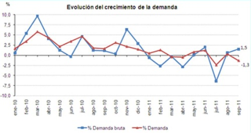 evolucion_demanda septiembre 2011