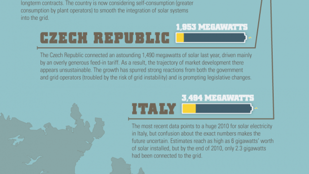 infographic-top-ten-countries-that-use-solar-energy