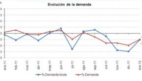 Evolucion demanda enero 2012