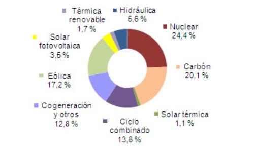 Distribución de la Generacion marzo 2012