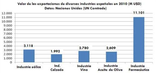 comparativa exportaciones España