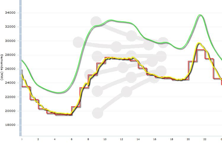 demanda electrica 29 marzo 2012 2400