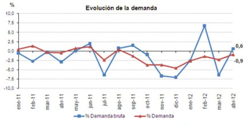 Evolucion demanda abril 2012