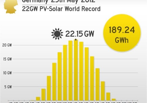 2012-05-25-Germany-PV-Solar-Record-500x400
