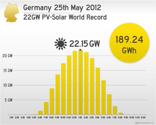 2012-05-25-Germany-PV-Solar-Record-500x400