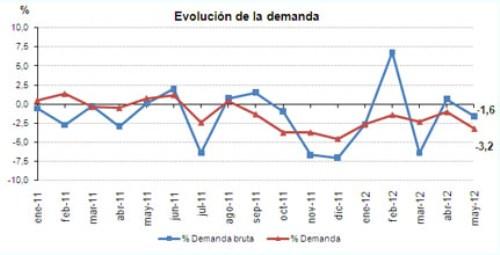 Evolucion demanda mayo 2012