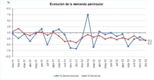 evolucion_demanda diciembre 2012