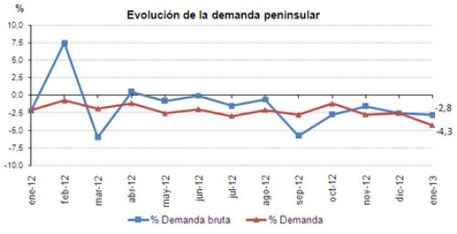 Evolucion demanda enero 2013