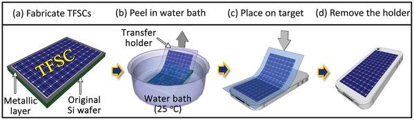 paneles fotovoltaicos adhesivos