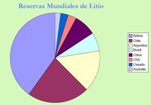 Reservas mundiales de litio (Sin Afganistán)