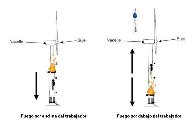 Evacuacion aerogenerador