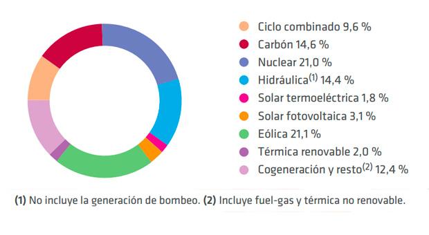 fuente de electricidad en 2013 - Cobertura de la demanda
