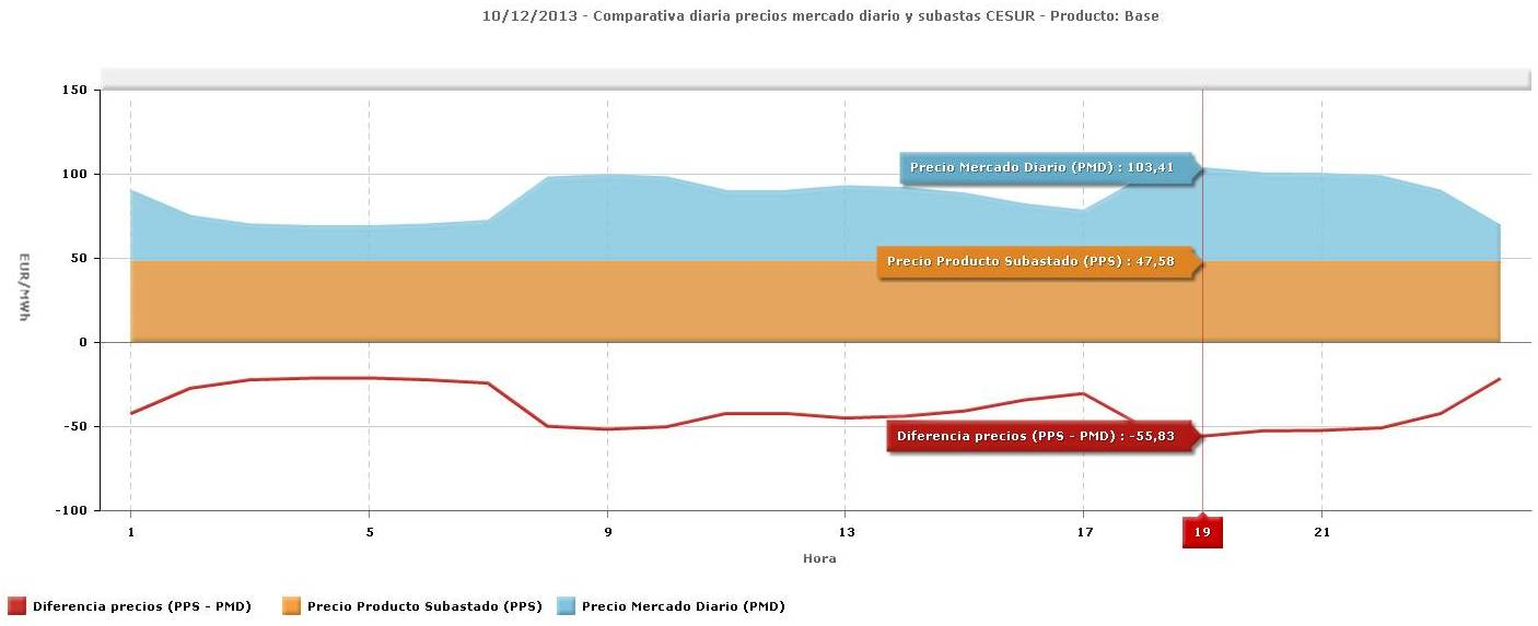 comparativa de precios mercado diario y subasta Cesur