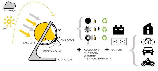 Concentrador solar Betaray