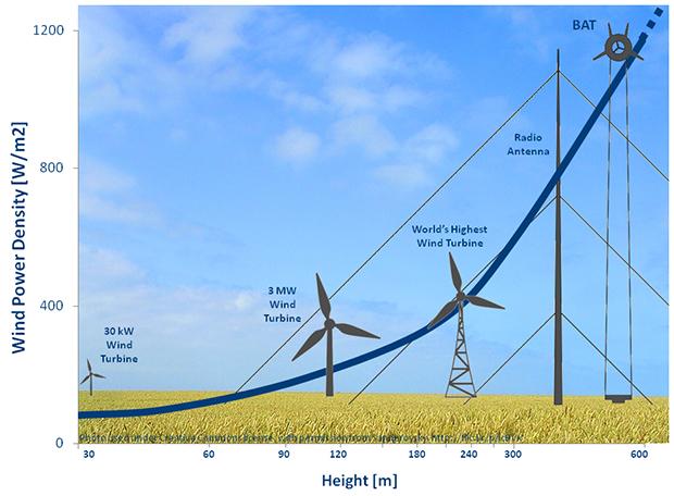altura-de-aerogeneradores