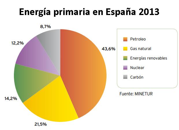 Energia primaria en Espana 2013