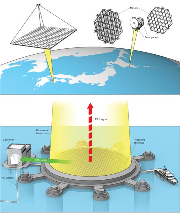 granja-solar-espacial