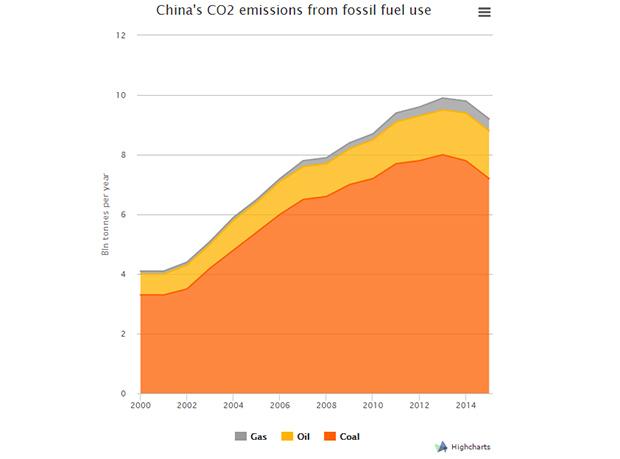 emisiones CO2 China
