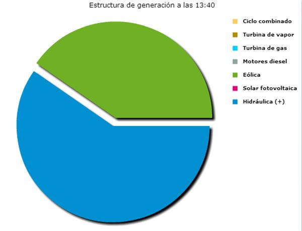 Estructura generacion el hierro 9-8-15 13h