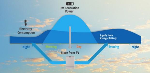 Almacenamiento Panasonic consumo inteligente