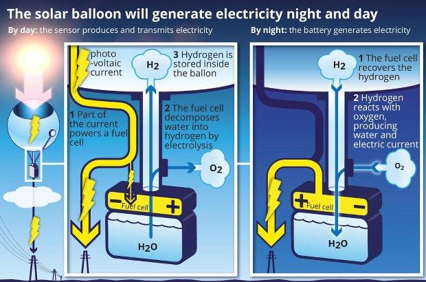 solar-ballons-nextpv