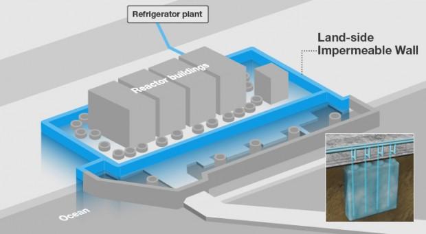 Muro de hielo de Fukushima, por TEPCO
