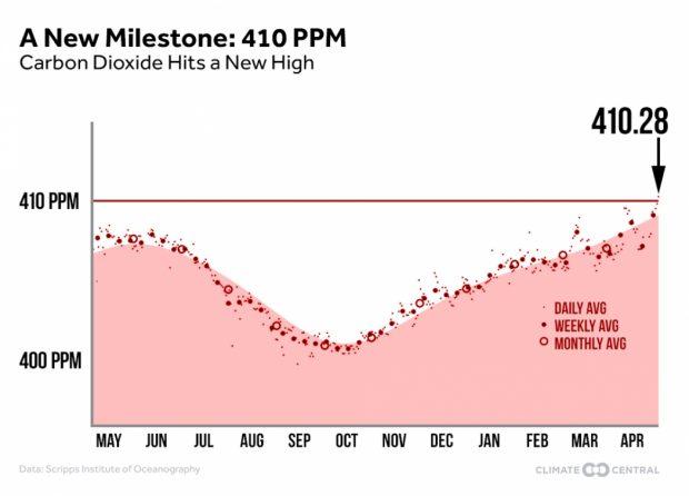 Evolucion CO2, record de 410 ppm, por Climate Central